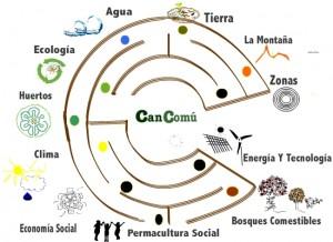 Laberinto CanCOmu